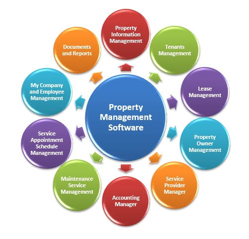 Property Management ERP Software Development Company in India